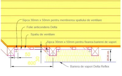 Cum poate fi montata folia anticondens la un acoperis care are deja invelitoare?