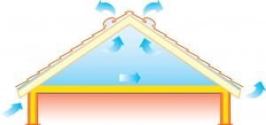Acoperisurile ventilate corect asigura o viata mai lunga acoperisului